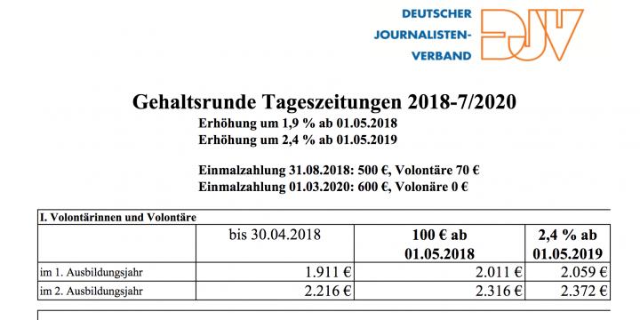Ausriss aus der DJV-Tabelle zur Gehaltsrunde 2017/2017